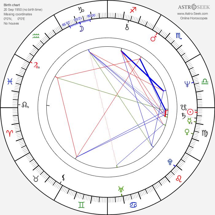 Angela Mao - Astrology Natal Birth Chart