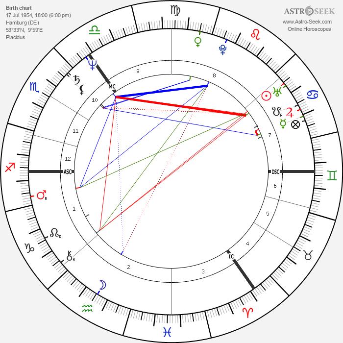 Angela Merkel - Astrology Natal Birth Chart