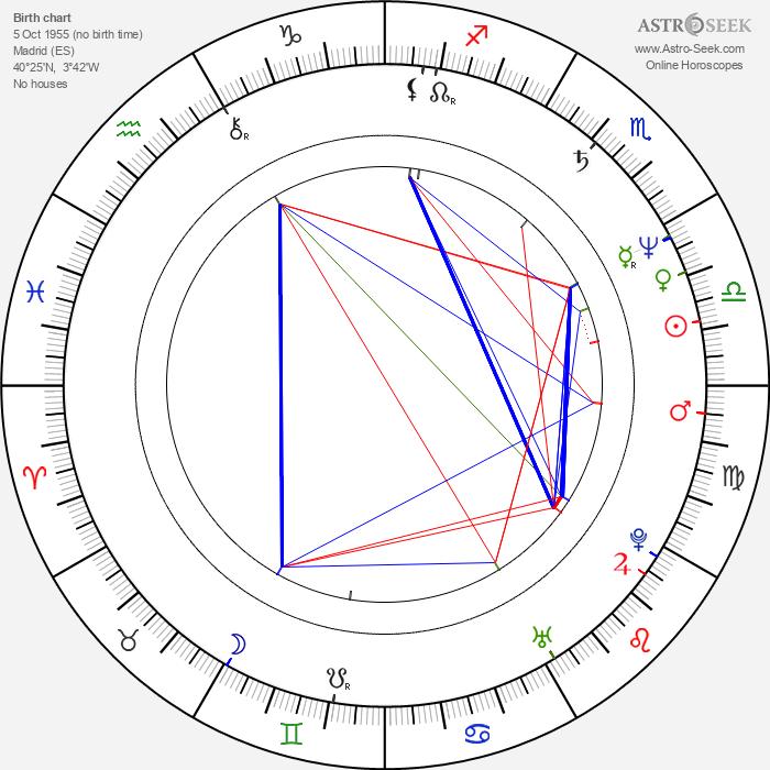 Ángela Molina - Astrology Natal Birth Chart