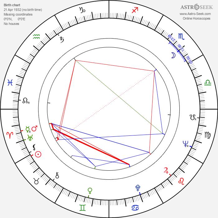 Angela Mortimer - Astrology Natal Birth Chart