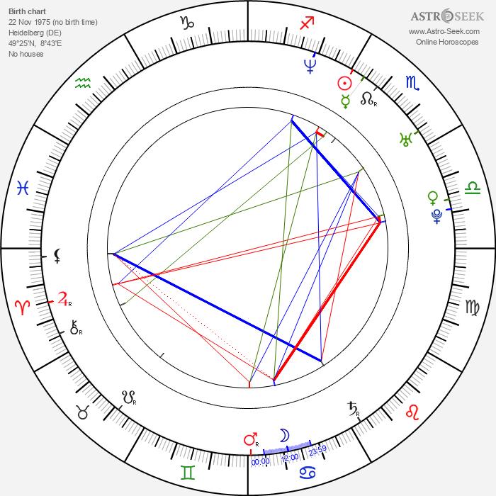 Angela Sandritter - Astrology Natal Birth Chart
