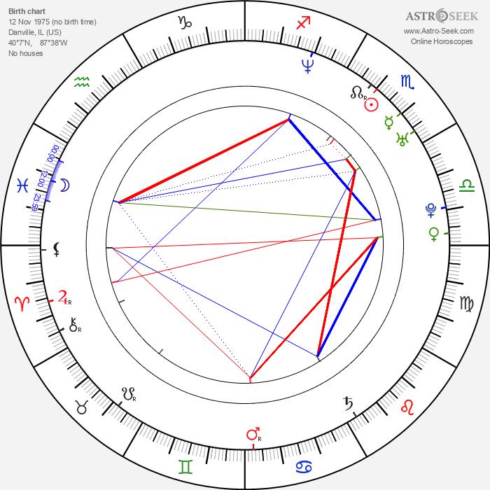 Angela Watson - Astrology Natal Birth Chart