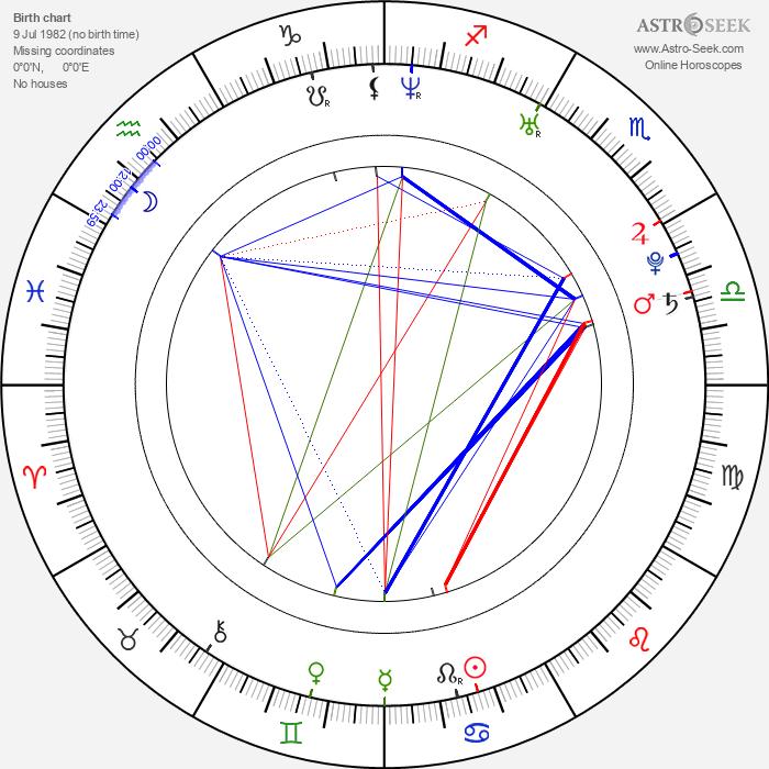 Angélica Celaya - Astrology Natal Birth Chart