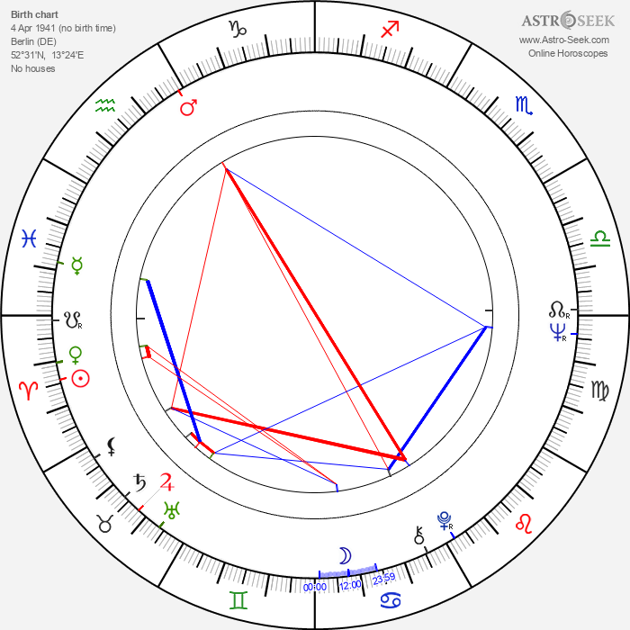Angelica Domröse - Astrology Natal Birth Chart