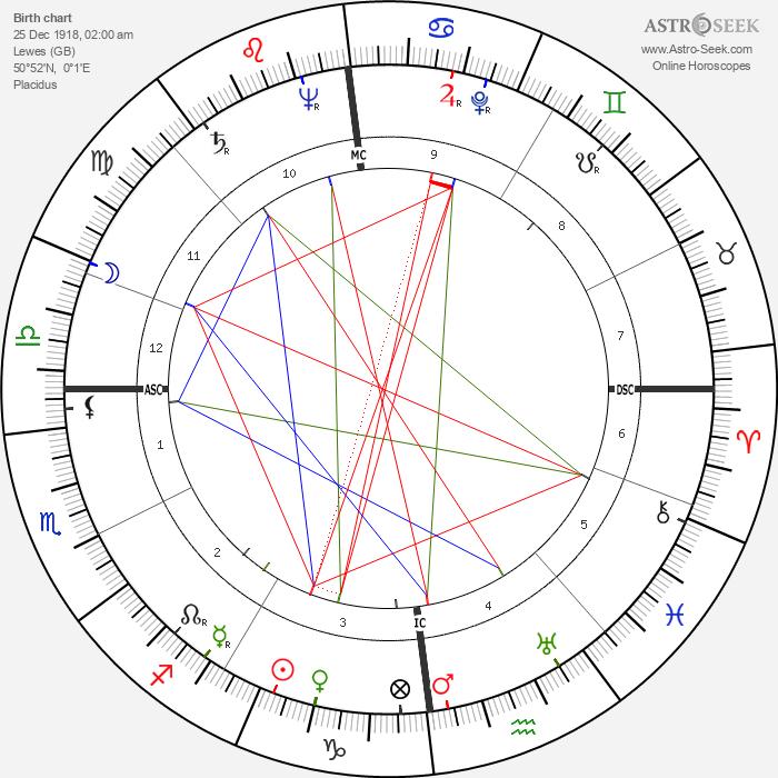 Angelica Garnett - Astrology Natal Birth Chart