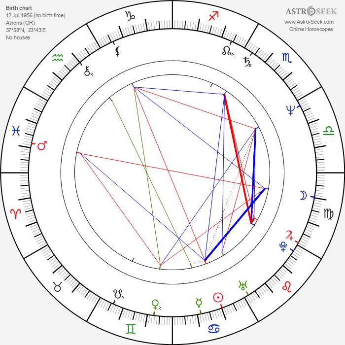 Angeliki Antoniou - Astrology Natal Birth Chart