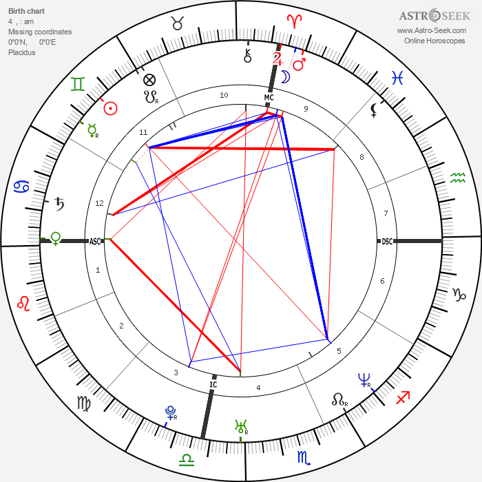Angelina Jolie - Astrology Natal Birth Chart