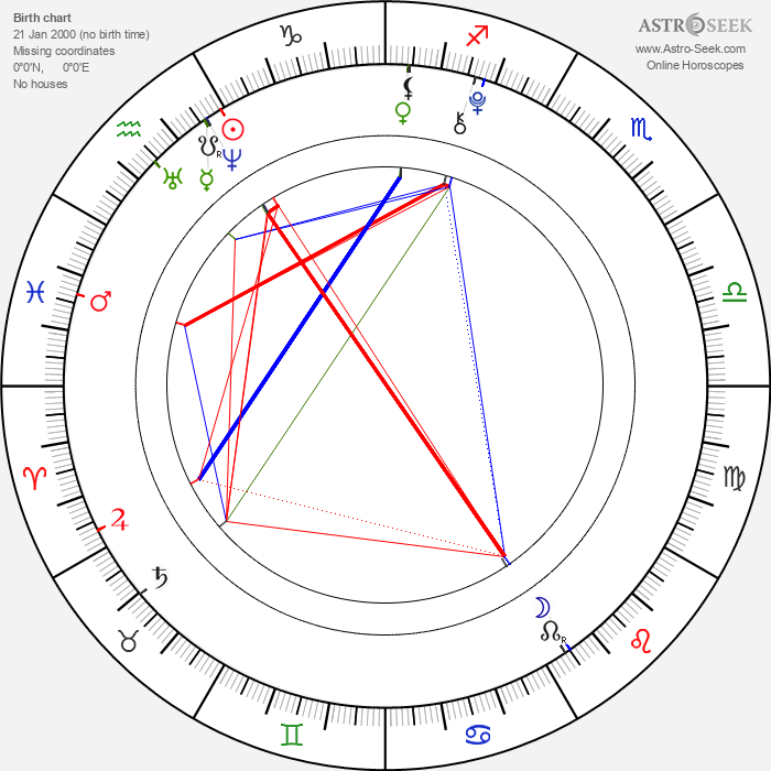 Angelina Shestak - Astrology Natal Birth Chart