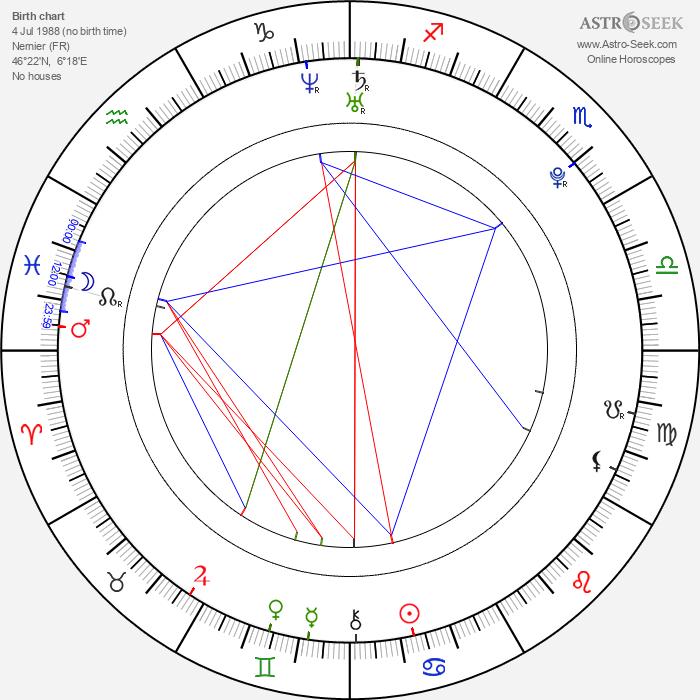 Angelique Boyer - Astrology Natal Birth Chart