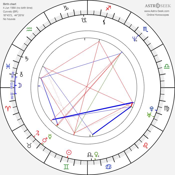 Ângelo Antônio - Astrology Natal Birth Chart
