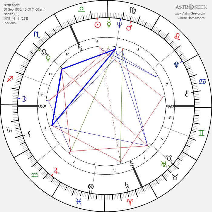 Angelo Damiano - Astrology Natal Birth Chart