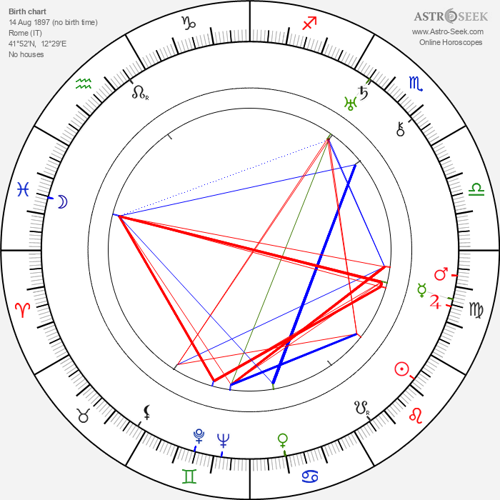 Angelo Ferrari - Astrology Natal Birth Chart