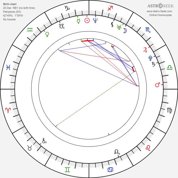 Angelo Kelly - Astrology Natal Birth Chart
