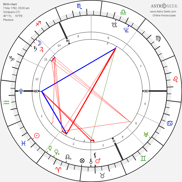 Angelo Mai - Astrology Natal Birth Chart