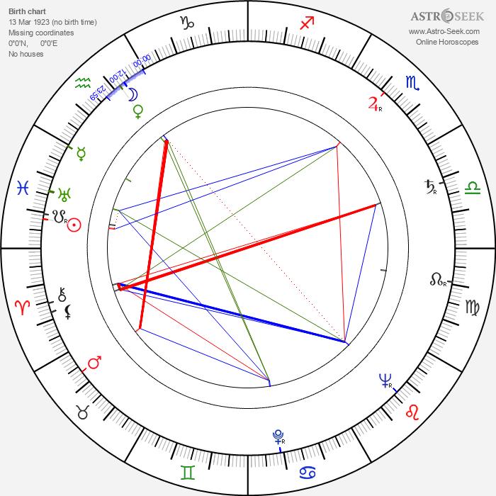 Angelo Pannacciò - Astrology Natal Birth Chart