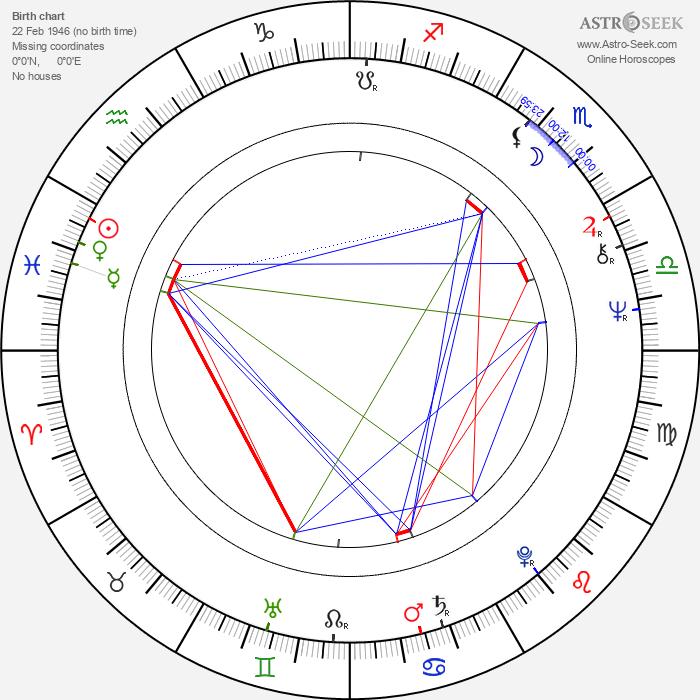 Angelo Sotgiu - Astrology Natal Birth Chart