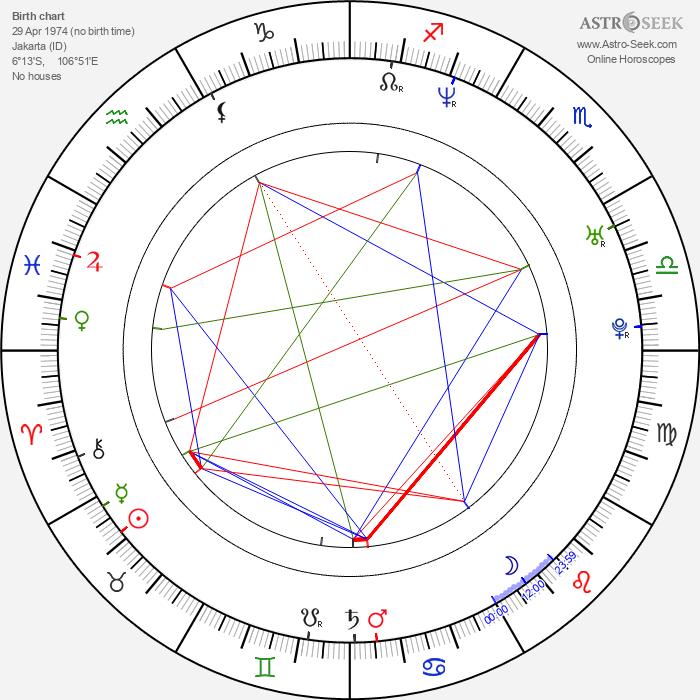 Anggun Cipta Sasmi - Astrology Natal Birth Chart