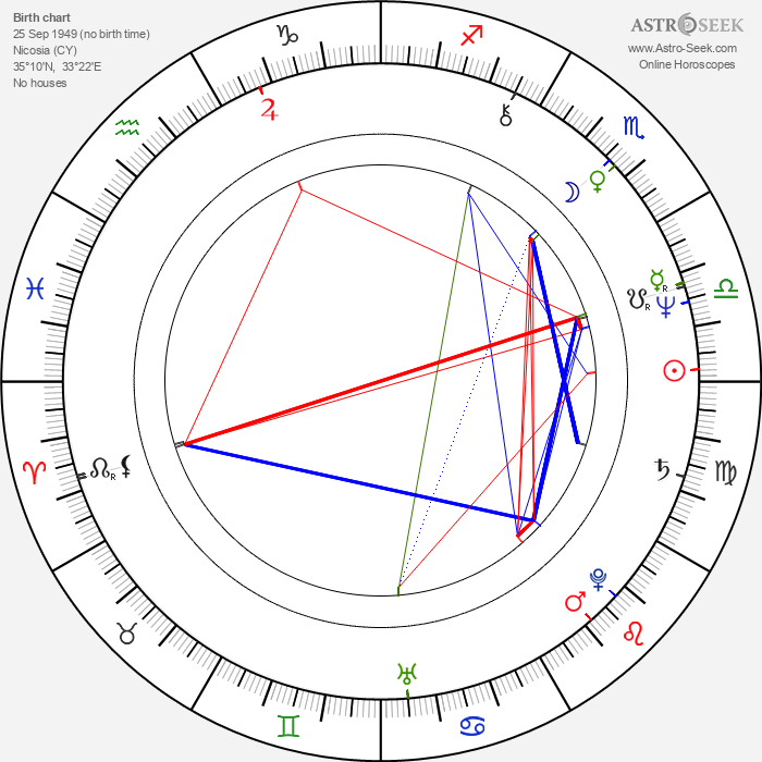 Angie Bowie - Astrology Natal Birth Chart