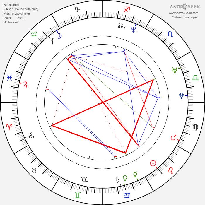 Angie Cepeda - Astrology Natal Birth Chart