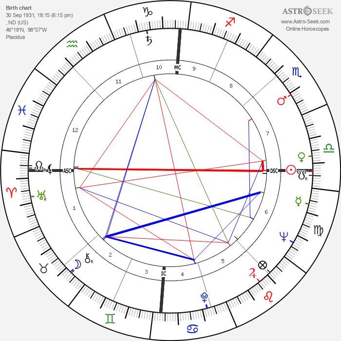 Angie Dickinson - Astrology Natal Birth Chart