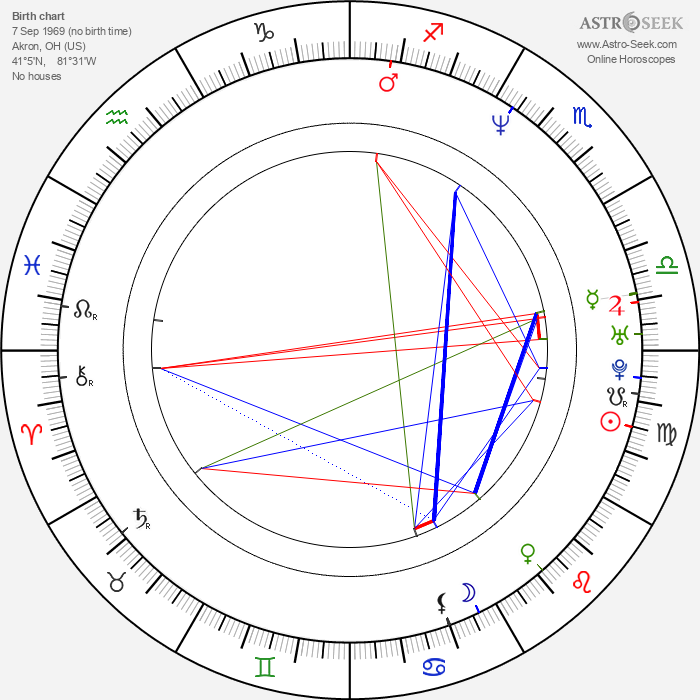 Angie Everhart - Astrology Natal Birth Chart