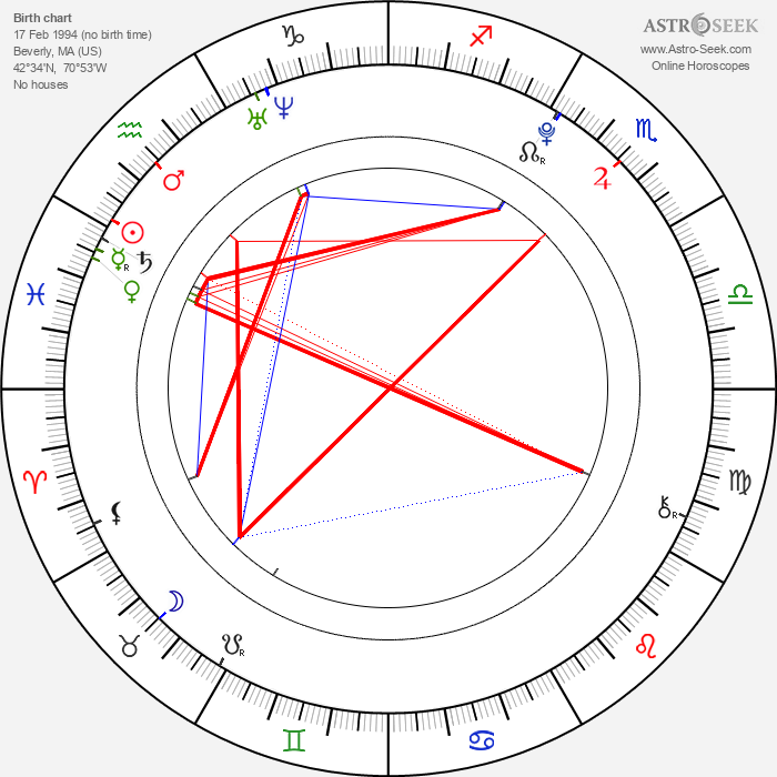 Angie Miller - Astrology Natal Birth Chart