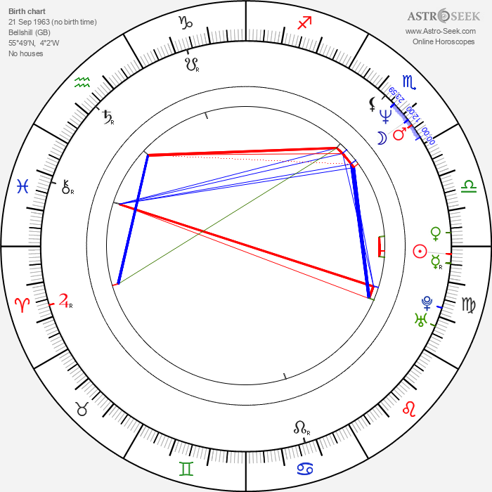 Angus Macfadyen - Astrology Natal Birth Chart