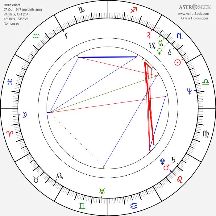 Angus MacInnes - Astrology Natal Birth Chart