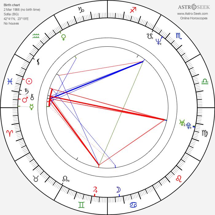 Ani Vulchanova - Astrology Natal Birth Chart