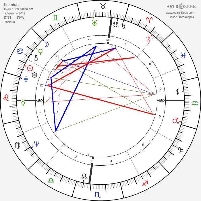 Anibal Silva - Astrology Natal Birth Chart