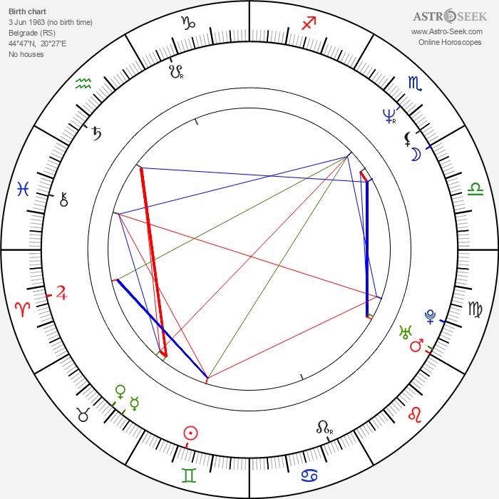 Anica Dobra - Astrology Natal Birth Chart