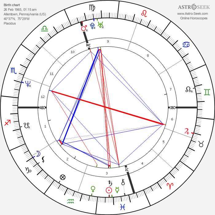 Anicka Rodman - Astrology Natal Birth Chart