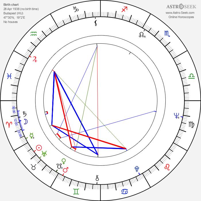 Anikó Felföldi - Astrology Natal Birth Chart