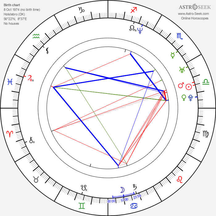Anila Mirza - Astrology Natal Birth Chart