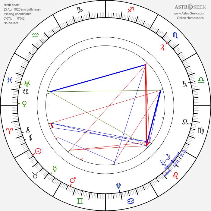 Anita Björk - Astrology Natal Birth Chart