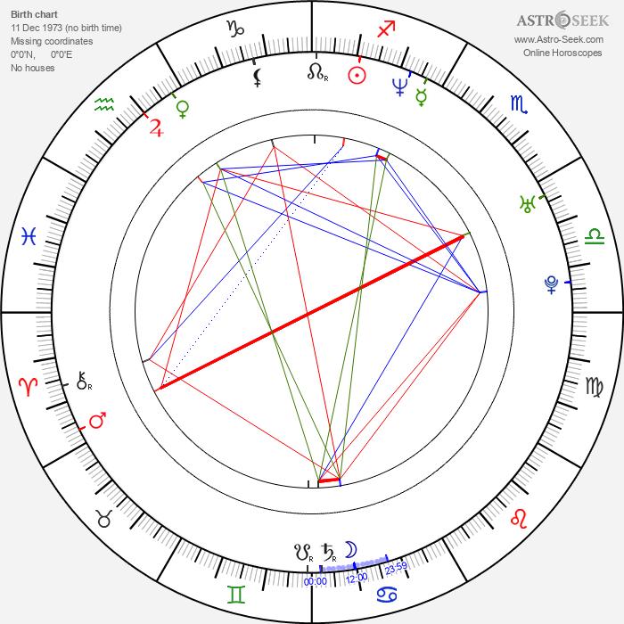 Anita Caprioli - Astrology Natal Birth Chart