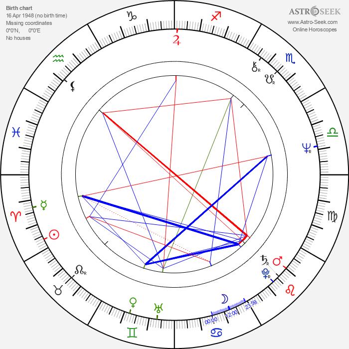 Anita Carey - Astrology Natal Birth Chart
