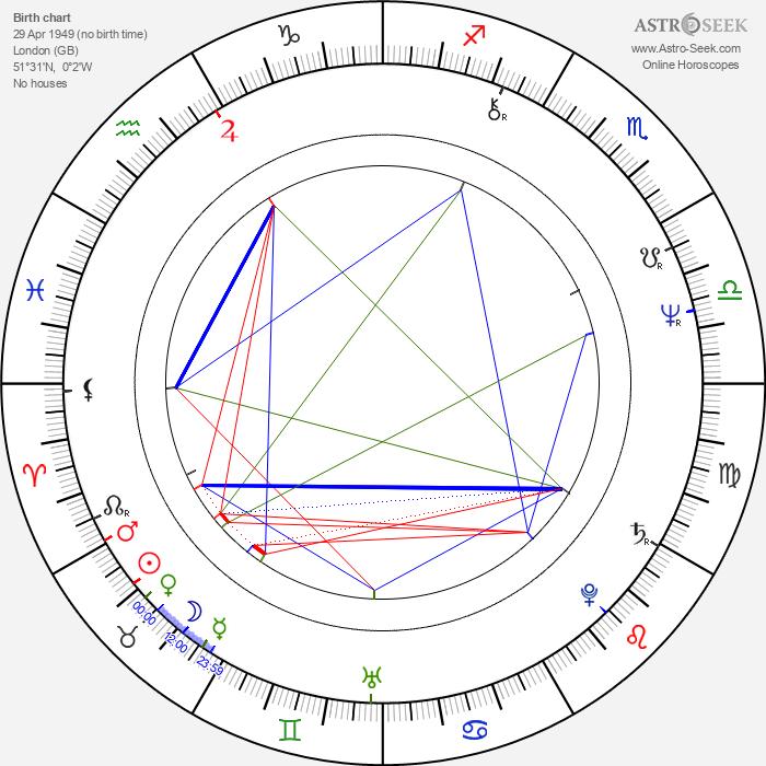 Anita Dobson - Astrology Natal Birth Chart
