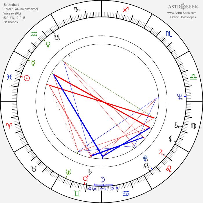 Anita Dymszówna - Astrology Natal Birth Chart