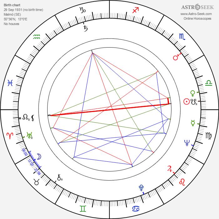 Anita Ekberg - Astrology Natal Birth Chart
