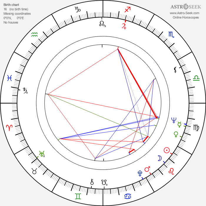 Anita Gillette - Astrology Natal Birth Chart