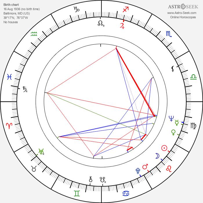 Anita Gillette - Astrology Natal Birth Chart