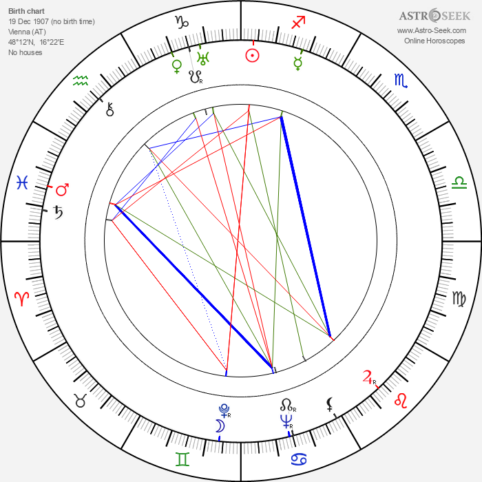 Anita Janová - Astrology Natal Birth Chart