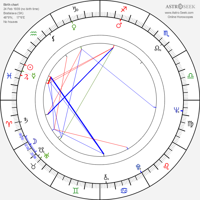 Anita Kajlichová - Astrology Natal Birth Chart