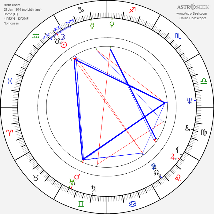 Anita Pallenberg - Astrology Natal Birth Chart