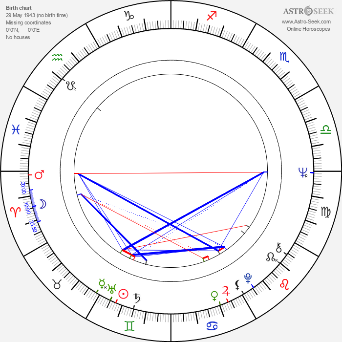 Anita Strindberg - Astrology Natal Birth Chart