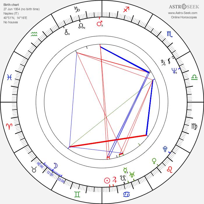 Anita Zagaria - Astrology Natal Birth Chart