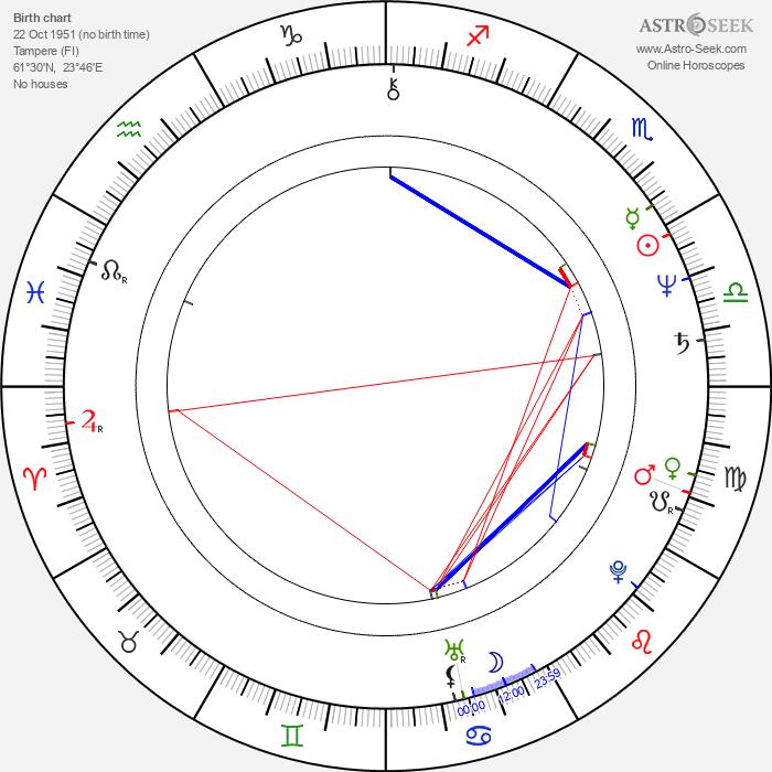 Anitta Niemi - Astrology Natal Birth Chart