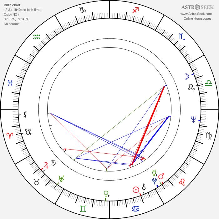 Anja Breien - Astrology Natal Birth Chart