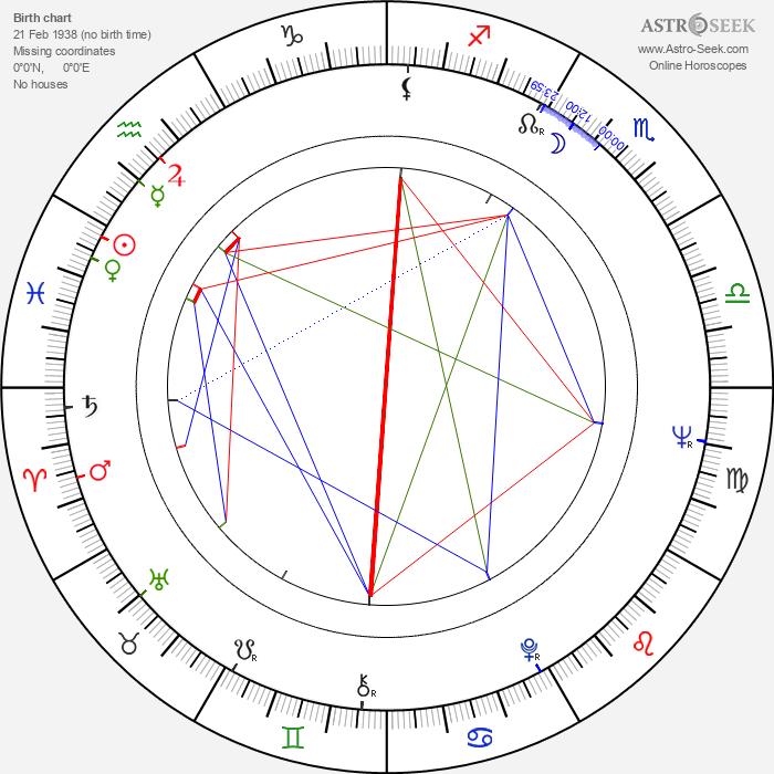 Anja Hatakka - Astrology Natal Birth Chart